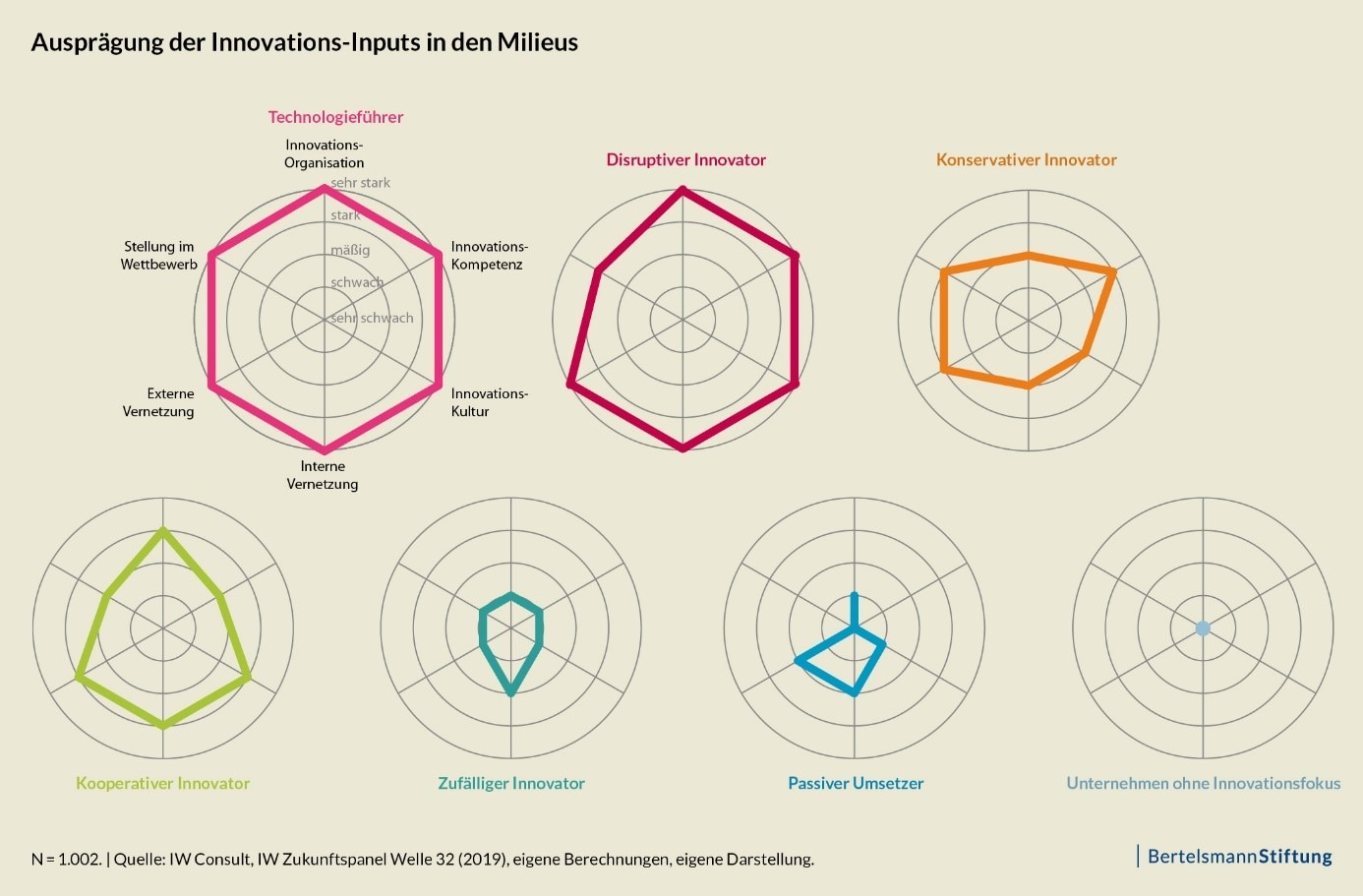 Ausprägung der Innovations-Inputs in den Milieus