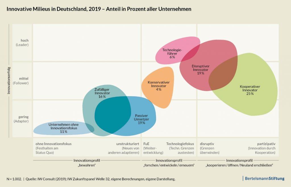 Innovative Milieus in Deutschland, 2019 - Anteil in Prozent aller Unternehmen