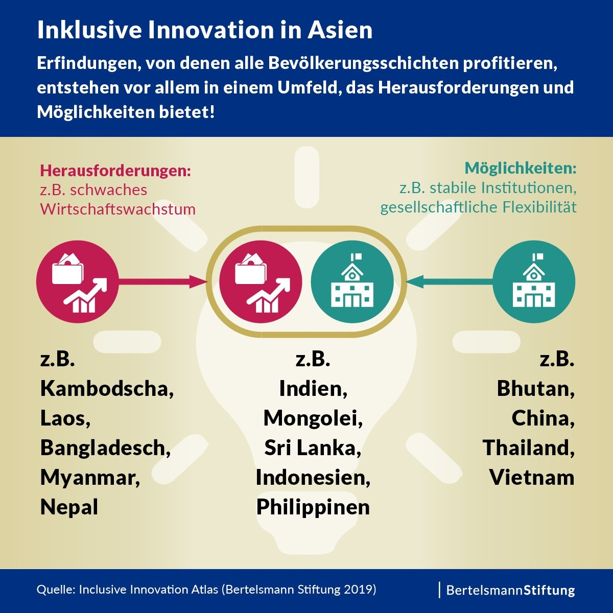 Inklusive Innovation in Asien