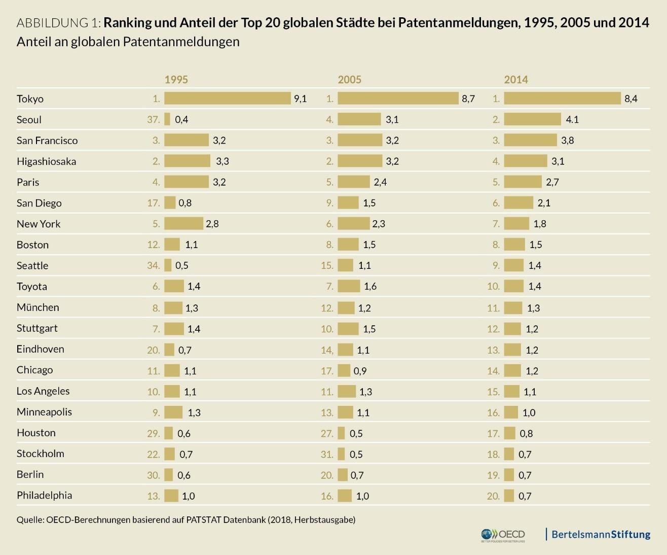 Ranking uns Anteil der Top 20 globalen Städte bei Patentanmeldungen, 1995, 2005 und 2014