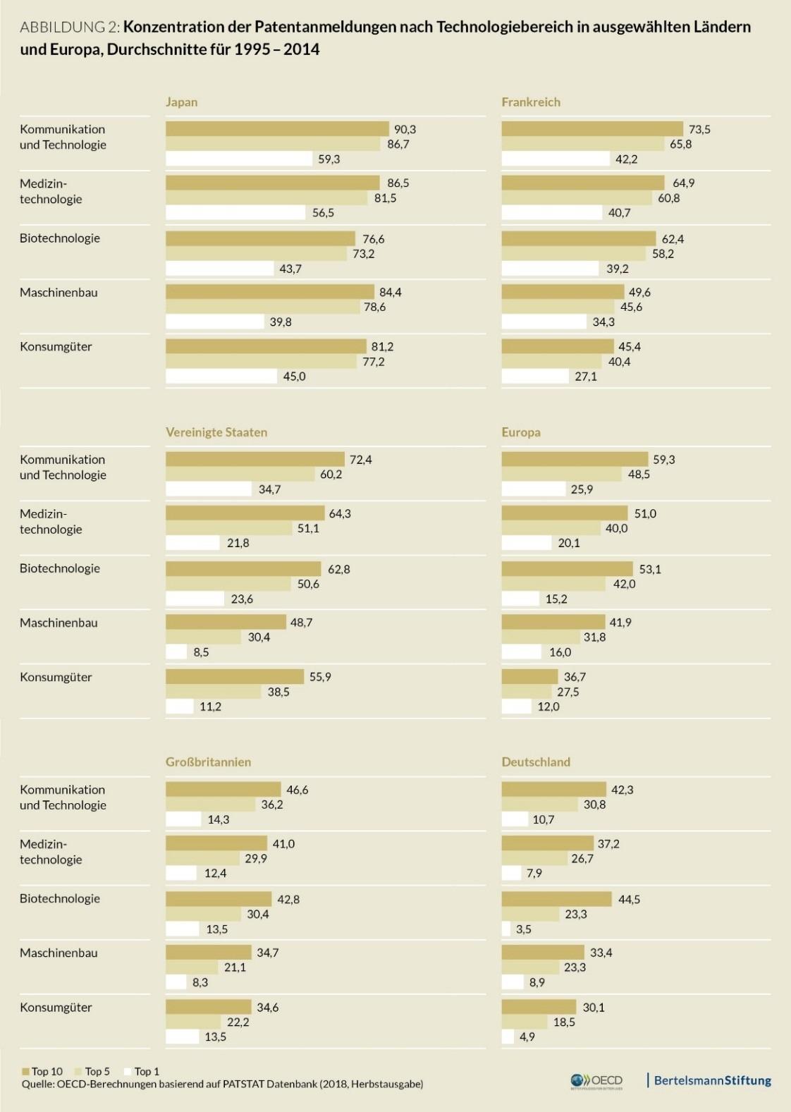 Konzentration der Patentanmeldungen nach Technologiebereich in ausgewählten Ländern und Europa, Durchschnitte für 1995 - 2014
