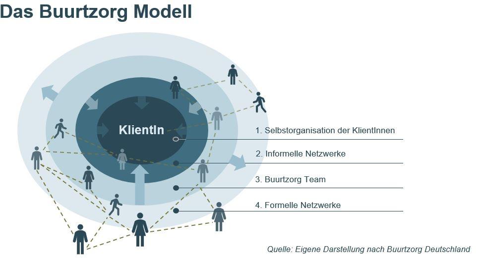 Das Buurtzorg-Modell